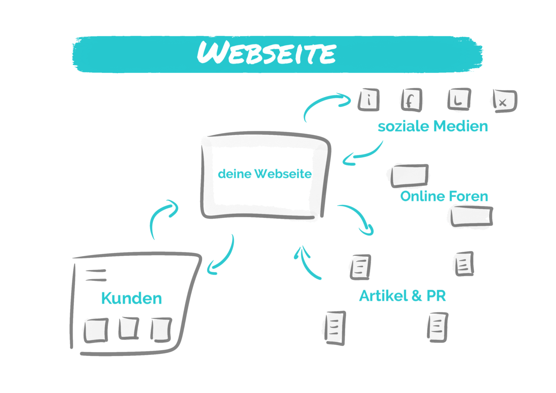 "Featured image for ""Webseiten selbst gestalten"""